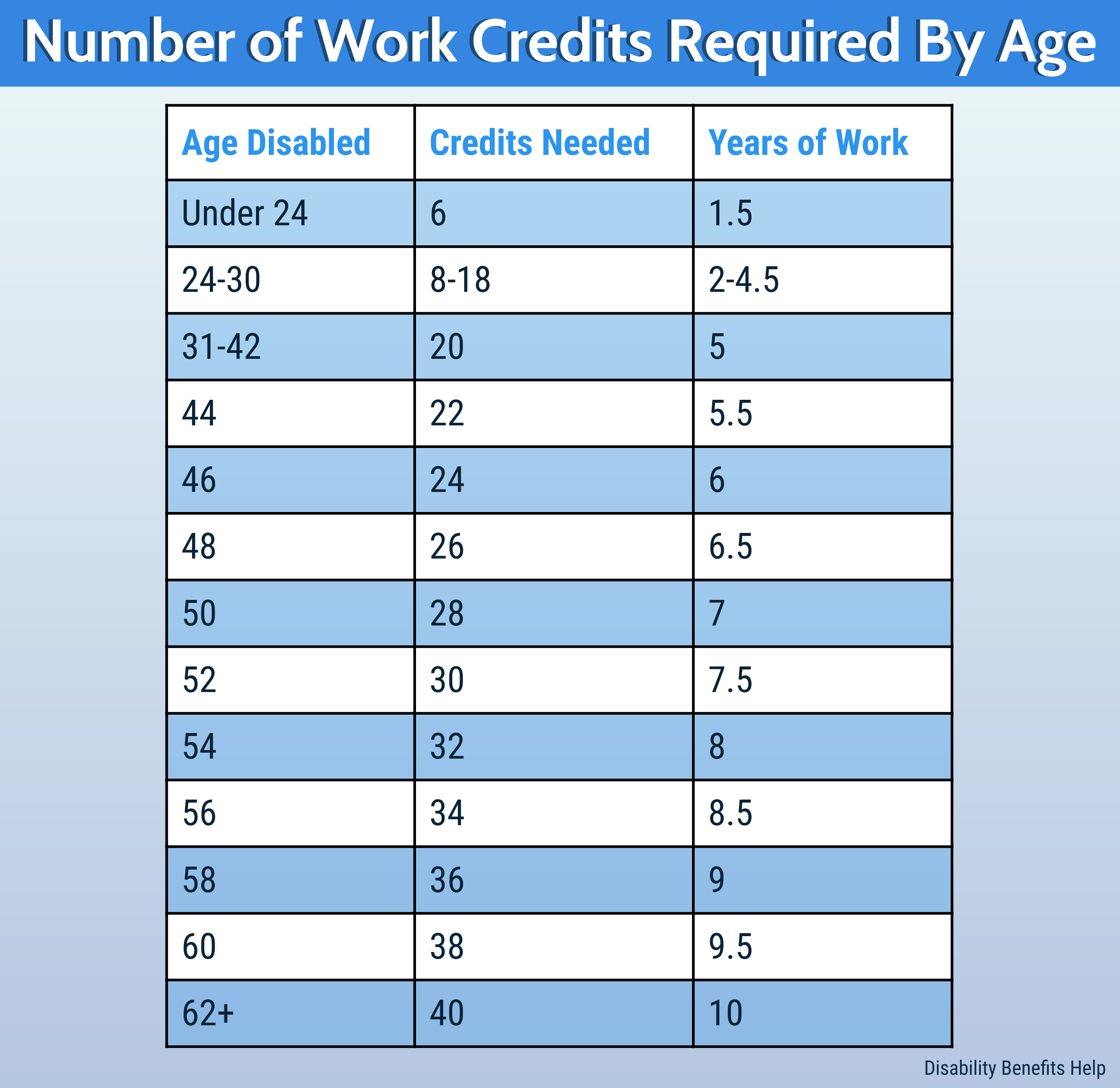 Work Credits Chart for SSD